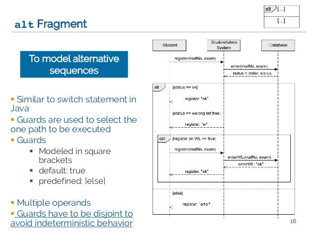 Modeling objects interaction via uml sequence diagrams software mod filtersand assertions 17 18 ccuart Gallery