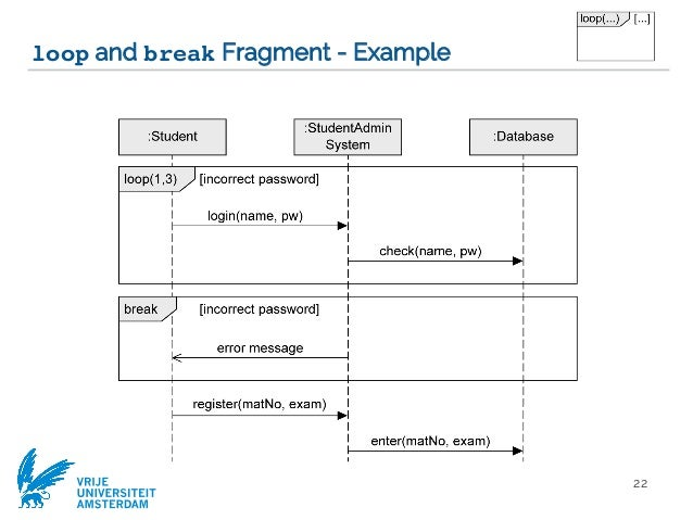 Modeling objects interaction via uml sequence diagrams software mod exception handling 22 vrije universiteit amsterdam loop and break fragment ccuart Gallery