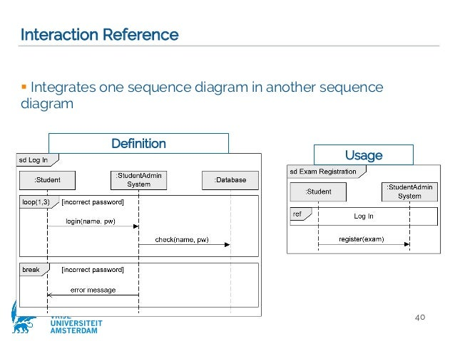 Modeling objects interaction via uml sequence diagrams software mod message transmission 39 40 vrije universiteit amsterdam interaction reference integrates one sequence diagram ccuart Gallery