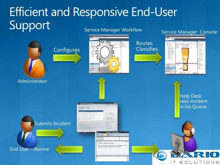 Service Manager The New Helpdesk Amp Cmdb Solution