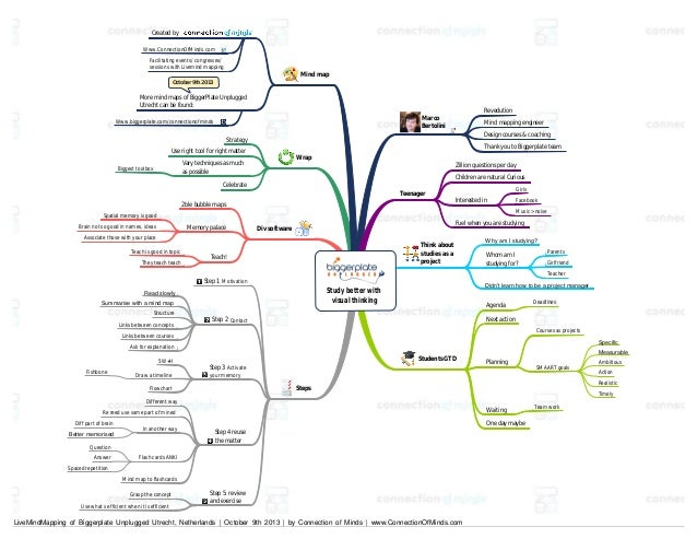 Created by Www.ConnectionOfMinds.com Facilitating events/ congresses/ sessions with Livemind mapping  Mind map  October 9t...