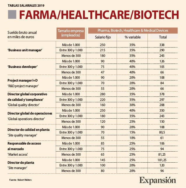 FARMA/HEALTHCARE/BIOTECH TABLAS SALARIALES 2019 Fuente: RobertWalters Más de 1.000 250 35% 338 'Business unit manager' Ent...