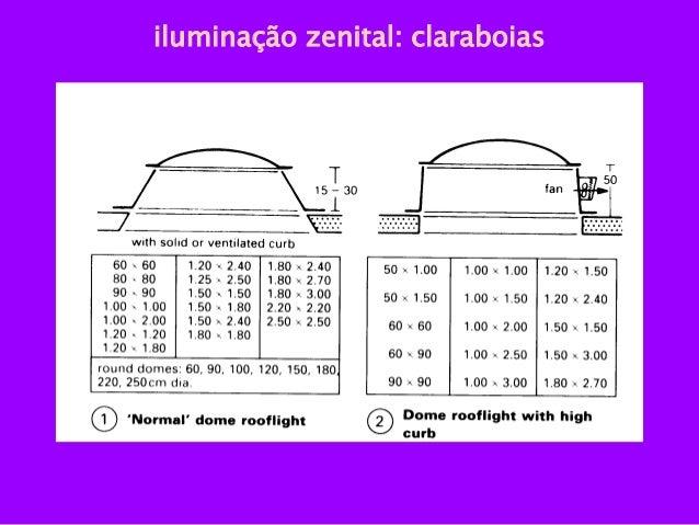 Suficiente Tecnologia dos Materiais: Esquadrias (Portas e Janelas) OR25