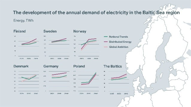 What kind of electricity transmission needs will arise? 2025 2030 2040 Initially develops similarly to Global Ambition (a ...