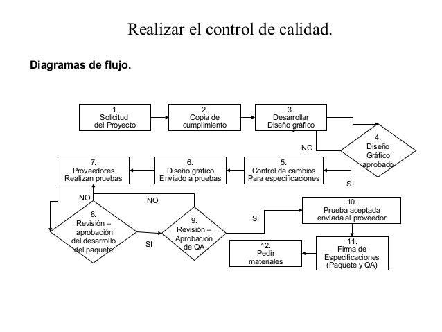 Gestion de la calidad y rrhh medicin personal entorno 13 realizar el control de calidaddiagramas de flujo ccuart Images