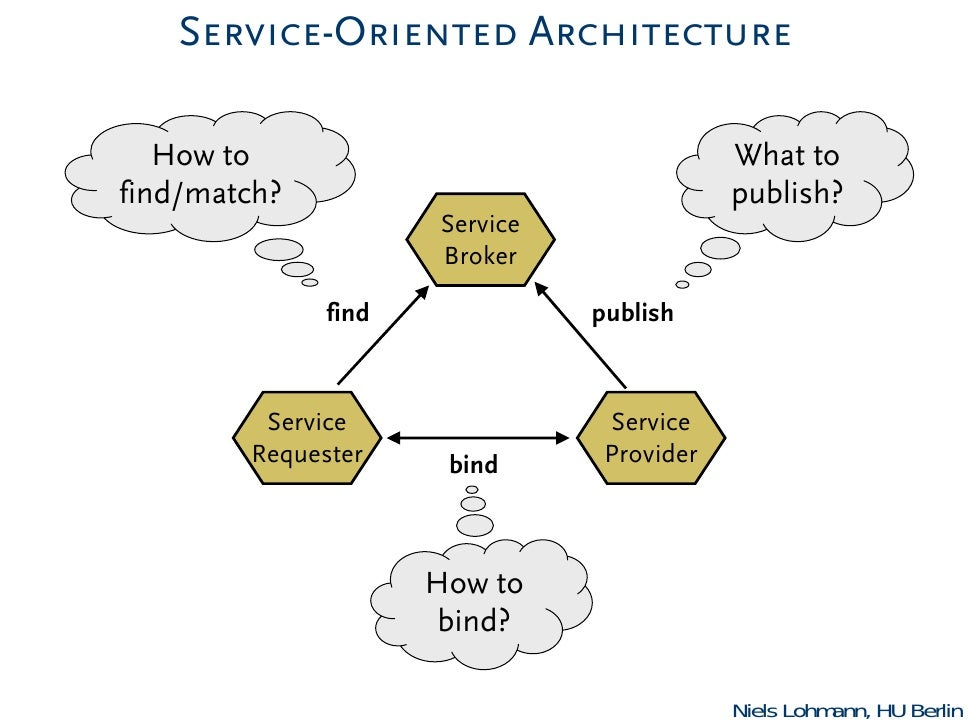 Service-Oriented Architecture   How to                                  What tofind/match?                                ...