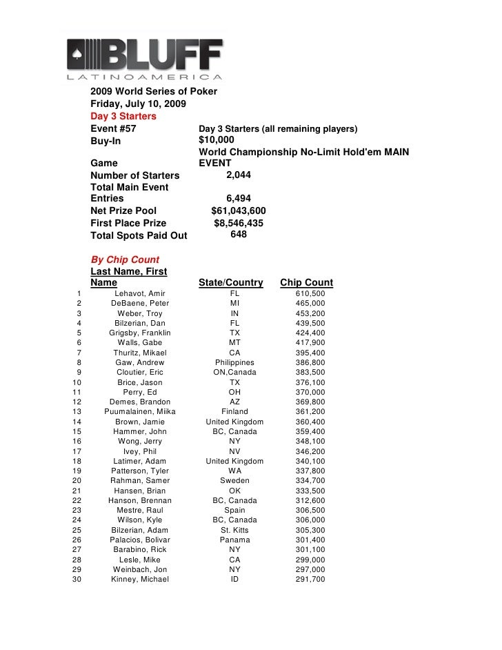2009 World Series of Poker      Friday, July 10, 2009      Day 3 Starters      Event #57             Day 3 Starters (all r...