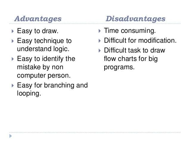 Bresenham Line Drawing Algorithm Advantages And Disadvantages : Flowchart algorithms