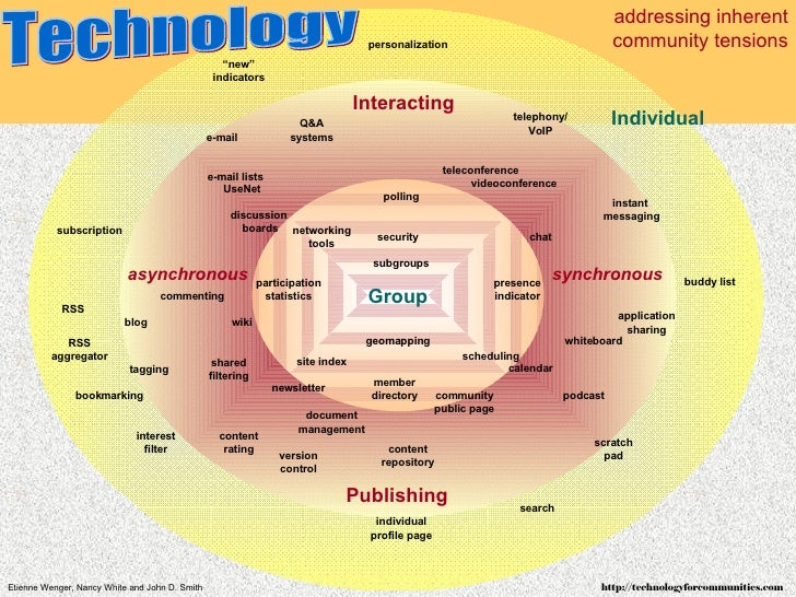 addressing inherent community tensions Group Individual Interacting Publishing asynchronous synchronous discussion  boards...