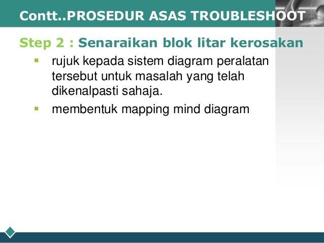 LOGO Contt..PROSEDUR ASAS TROUBLESHOOT  Step 2 : Senaraikan blok litar kerosakan  rujuk kepada sistem diagram peralatan t...