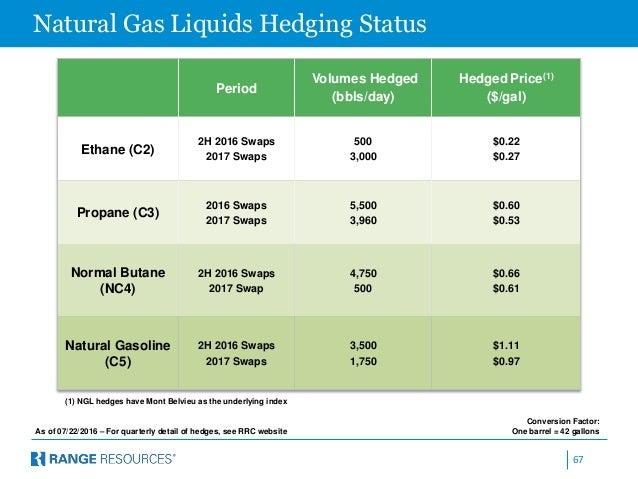 Hedging Natural Gas Liquids