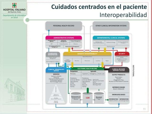 11 Cuidados centrados en el paciente Interoperabilidad