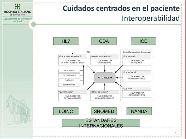 13 Cuidados centrados en el paciente Interoperabilidad HL7 LOINC ICDCDA SNOMED NANDA ESTANDARES INTERNACIONALES