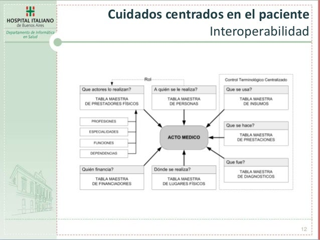 12 Cuidados centrados en el paciente Interoperabilidad