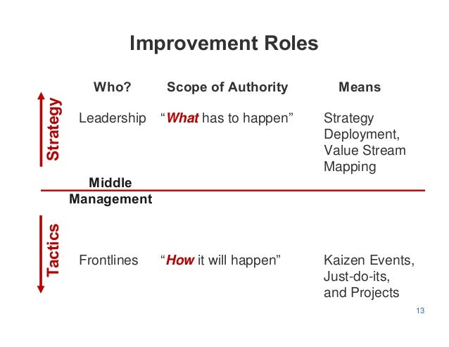 "13 Who? Scope of Authority Means Leadership ""What has to happen"" Strategy Deployment, Value Stream Mapping Frontlines ""How..."