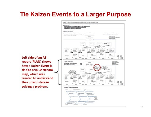 Tie Kaizen Events to a Larger Purpose 17 Left side of an A3  report (PLAN) shows  how a Kaizen Event is  tied to a value s...