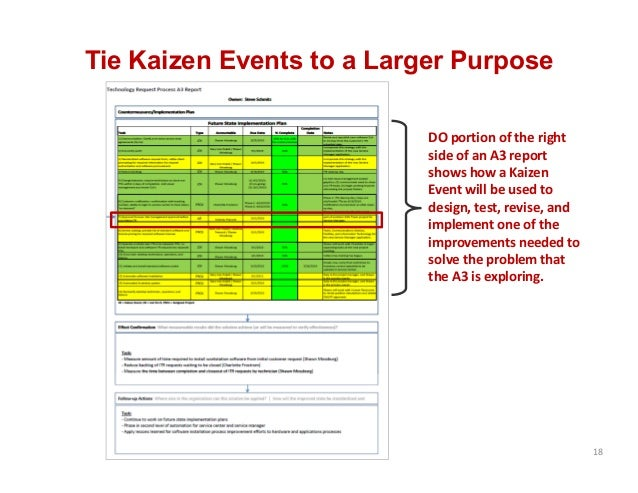 Tie Kaizen Events to a Larger Purpose 18 DO portion of the right  side of an A3 report  shows how a Kaizen  Event will be ...