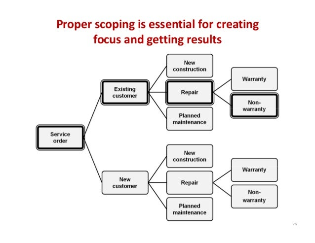 Proper scoping is essential for creating          focus and getting results 26