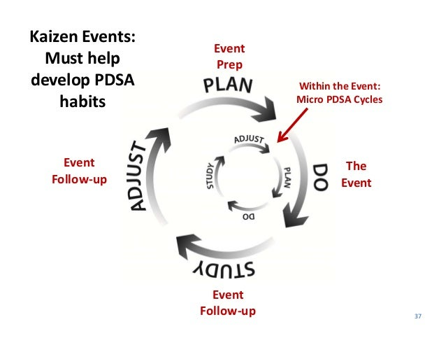 37 Kaizen Events:  Must help  develop PDSA  habits Event Prep The  Event Event Follow‐up Event Follow‐up Within the Event:...