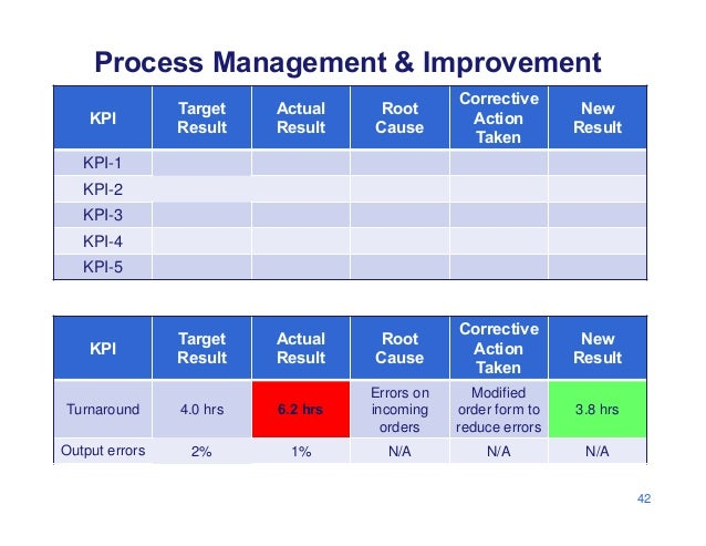 Process Management & Improvement KPI Target Result Actual Result Root Cause Corrective Action Taken New Result KPI-1 KPI-2...