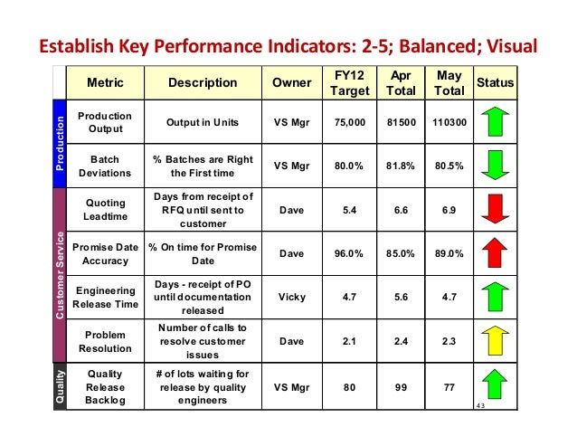 43 Establish Key Performance Indicators: 2‐5; Balanced; Visual Metric Description Owner FY12 Target Apr Total May Total St...