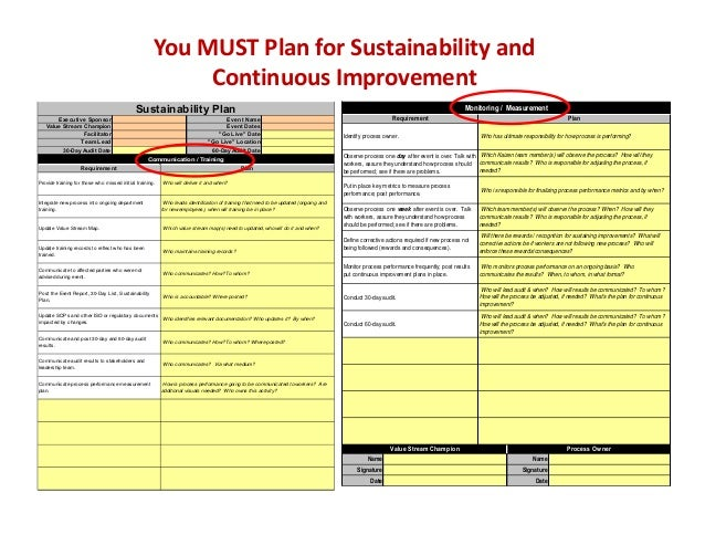Communicate process performance measurement plan. Sustainability Plan Executive Sponsor Value Stream Champion Facilitator ...