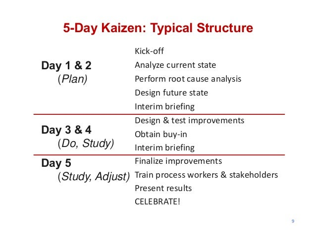 9 5-Day Kaizen: Typical Structure Day 1 & 2 (Plan) Day 3 & 4 (Do, Study) Day 5 (Study, Adjust) Kick‐off Analyze current st...