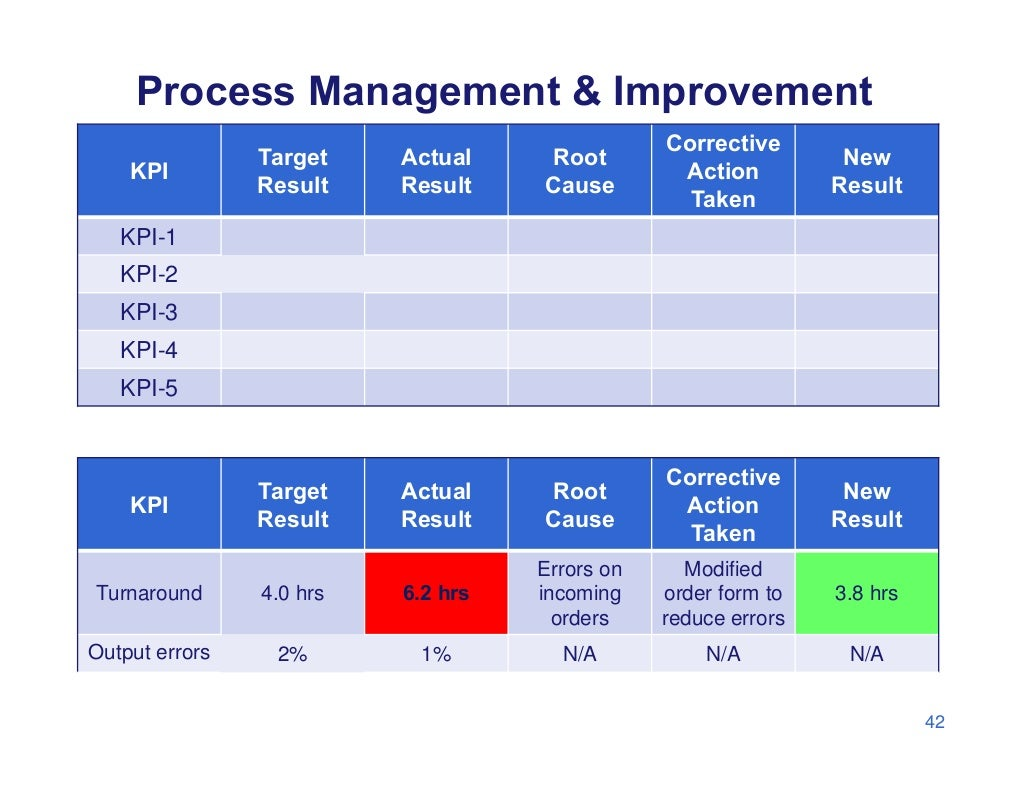 gsm kpi improvement Introduction to key performance indicators examples a key performance indicator (kpi) is a measurable value that demonstrates how effectively a company is achieving key business objectives.