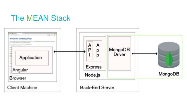 Developing with the Modern App Stack: MEAN and MERN (with Angular2 an…