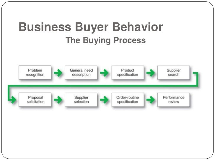 business buyer behavior Home » business markets and buyer behaviour » what are the factors that affect business buying email this post like consumer buying, business buying is also affected by many factors.