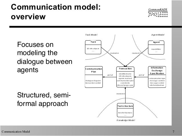 Commonkads Communication Model