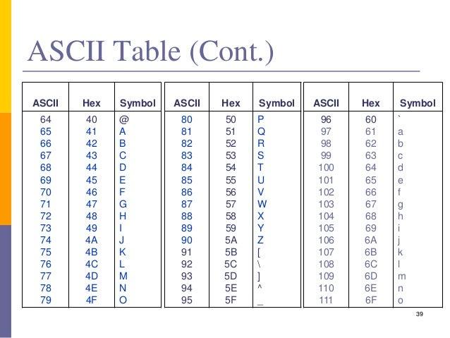 Data representation for Hex to ascii