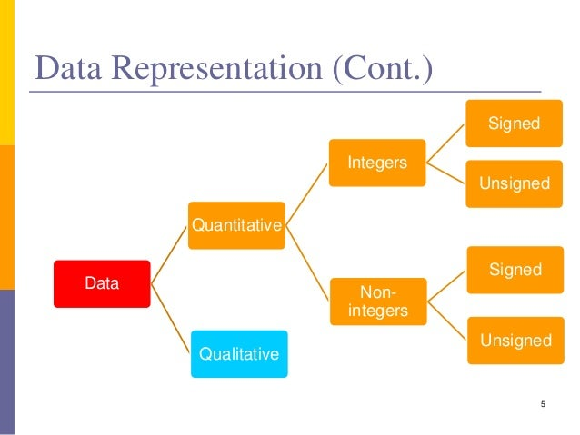 Data analysis and representation