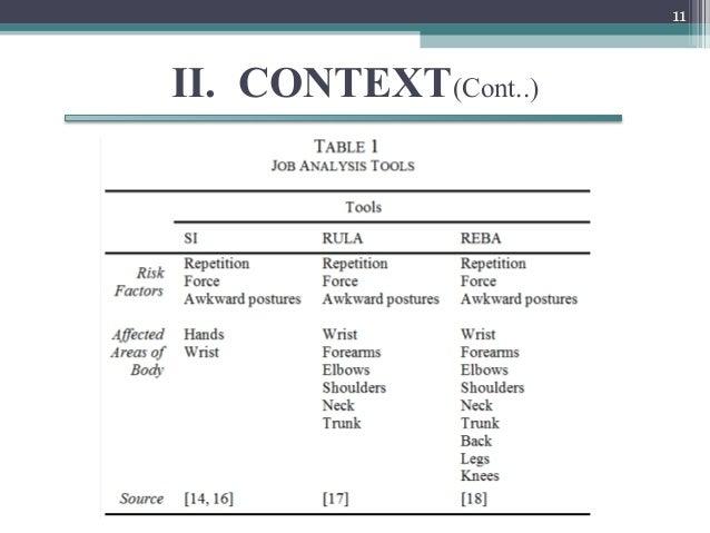 11        II. CONTEXT(Cont..) Job analysis tools:  •   Strain Index (SI),  •   Rapid Upper Limb Assessment (RULA)  •   Ra...