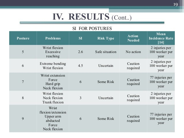 19                  IV. RESULTS (Cont..)                              SI FOR POSTURES                                     ...