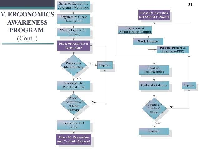 21V. ERGONOMICS   AWARENESS   PROGRAM     (Cont..)