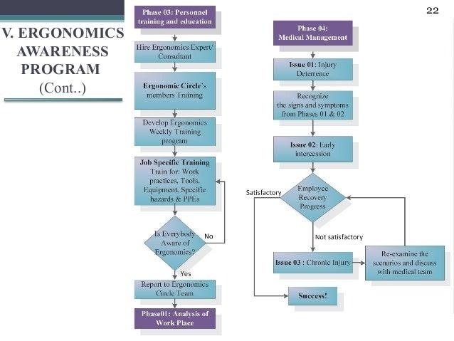 22V. ERGONOMICS   AWARENESS   PROGRAM     (Cont..)