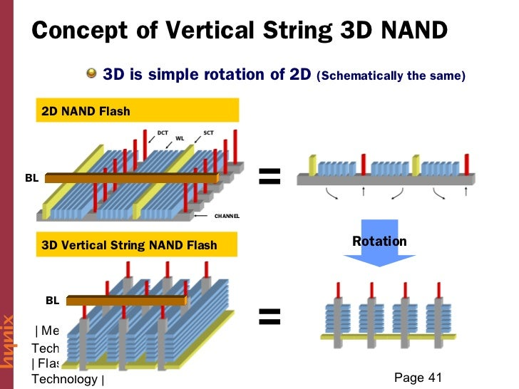 Concept of Vertical String 3D NAND               3D is simple rotation of 2D     (Schematically the same)     2D NAND Flas...