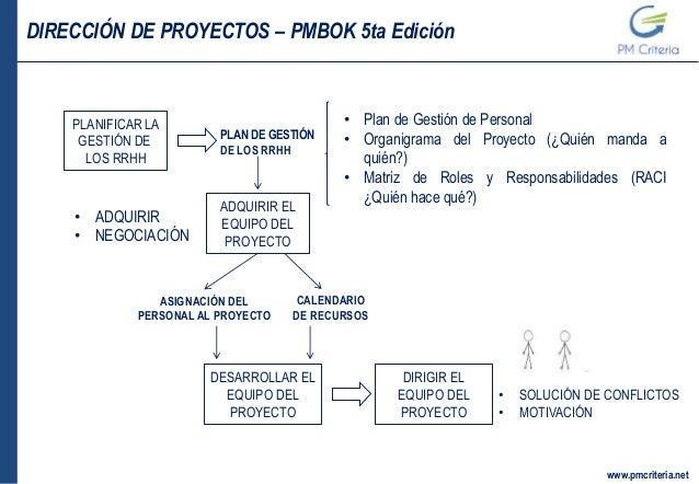 07 gestion de recursos humanos for Ejemplo proyecto completo pmbok