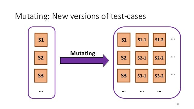 Mutating: New versions of test-cases Mutating S2 S3 S1 … S2 S3 S1 … S2-1 S3-1 S1-1 … S2-2 S3-2 S1-2 … … … … 10