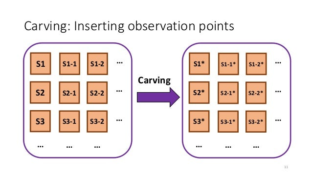 Carving: Inserting observation points Carving S2* S3* S1* … S2-1* S3-1* S1-1* … S2-2* S3-2* S1-2* … … … … S2 S3 S1 … S2-1 ...