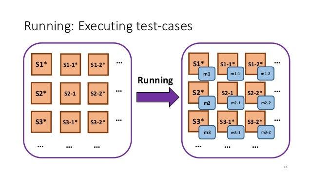 Running: Executing test-cases Running … … … … … … … … … … … … S2* S3* S1* S2-1 S3-1* S1-1* S2-2* S3-2* S1-2* S2* S3* S1* S...