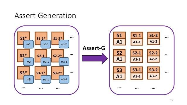 Assert Generation Assert-G … … … … … … … … … … … … S2* S3* S1* S2-1 S3-1* S1-1* S2-2* S3-2* S1-2* m1 m2 m3 m1-1 m2-1 m3-1 ...