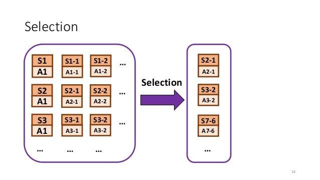 Selection Selection … … … … … … … S2 S3 S1 S2-1 S3-1 S1-1 S2-2 S3-2 S1-2 A1 A1 A1 A1-1 A1-2 A2-1 A2-2 A3-1 A3-2 S2-1 A2-1 ...
