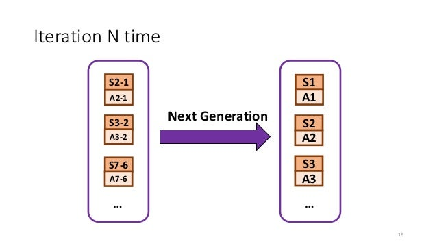 Iteration N time S2 A2 S3 A3 S1 A1 … … Next Generation S2-1 A2-1 S3-2 A3-2 S7-6 A7-6 16