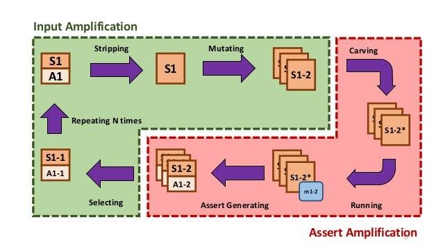 S1 A1 S1 S1-2S1-2 S1-2 S1-2S1-2 S1-2* S1-2S1-2 S1-2* m1-2 S2-1 A2-1 S2-1 A2-1 S1-2 A1-2 S1-1 A1-1 Stripping Mutating Selec...
