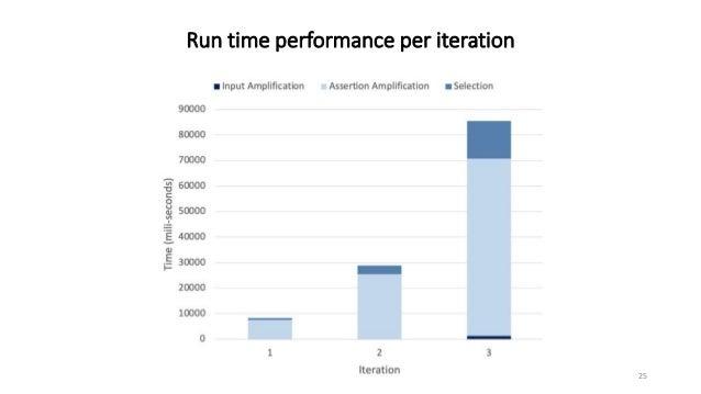 Run time performance per iteration 25