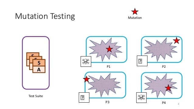 Mutation Testing S A S A S A Test Suite P1 P2 P3 P4 Mutation ☠️ ☠️ 🤪 🤪 4