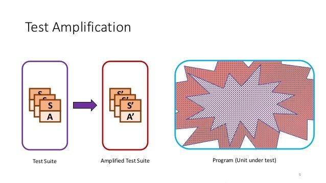 Test Amplification S A S A S A Test Suite S' A S' A S' A' Amplified Test Suite Program (Unit under test) 5
