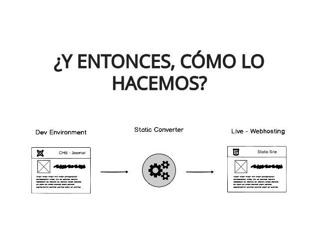 CONVERTIR TU SITIO A ESTÁTICO (2/5)CONVERTIR TU SITIO A ESTÁTICO (2/5) OPCIONES DE CONVERSIÓN:OPCIONES DE CONVERSIÓN: Hazl...